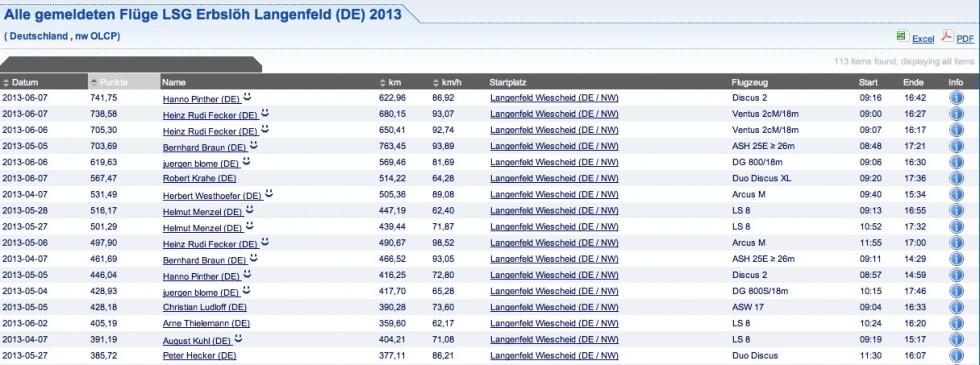 Die bisher punkthöchsten OLC-Flüge von Langenfeld aus
